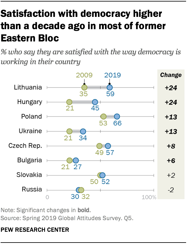 Satisfaction with democracy higher than a decade ago in most of former Eastern Bloc