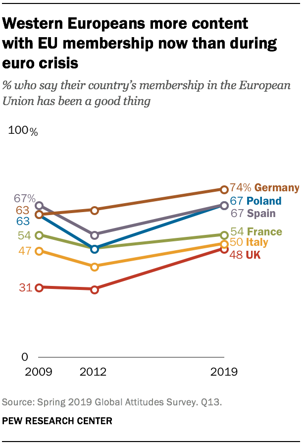 Western Europeans more content with EU membership now than during euro crisis
