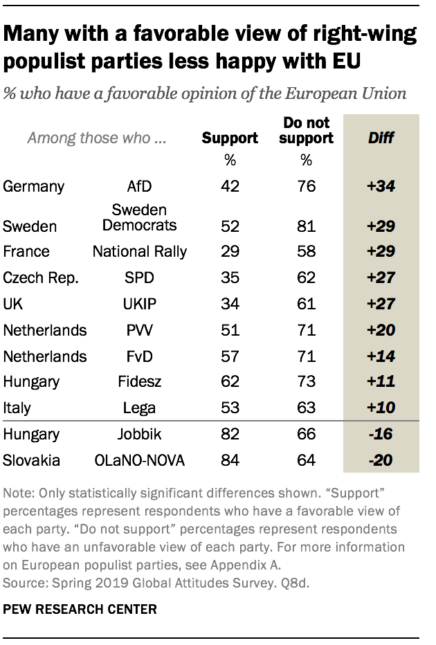 Many with a favorable view of right-wing populist parties less happy with EU