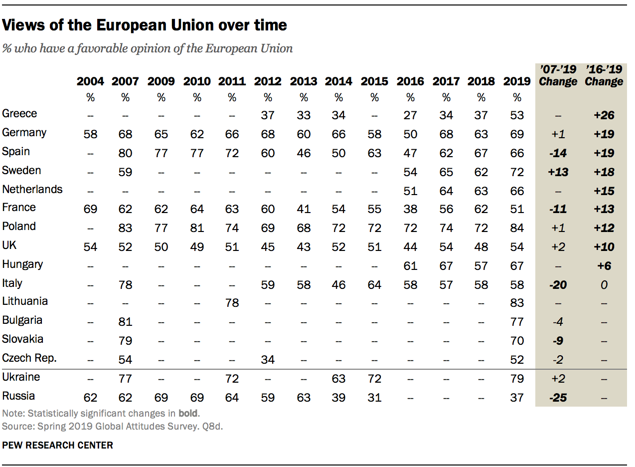 Views of the European Union over time