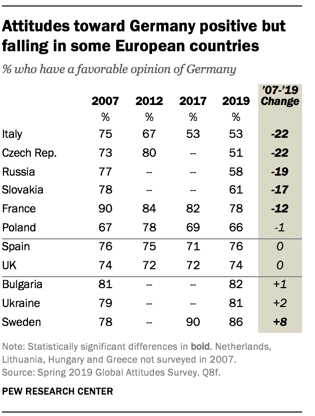 Attitudes toward Germany positive but falling in some European countries