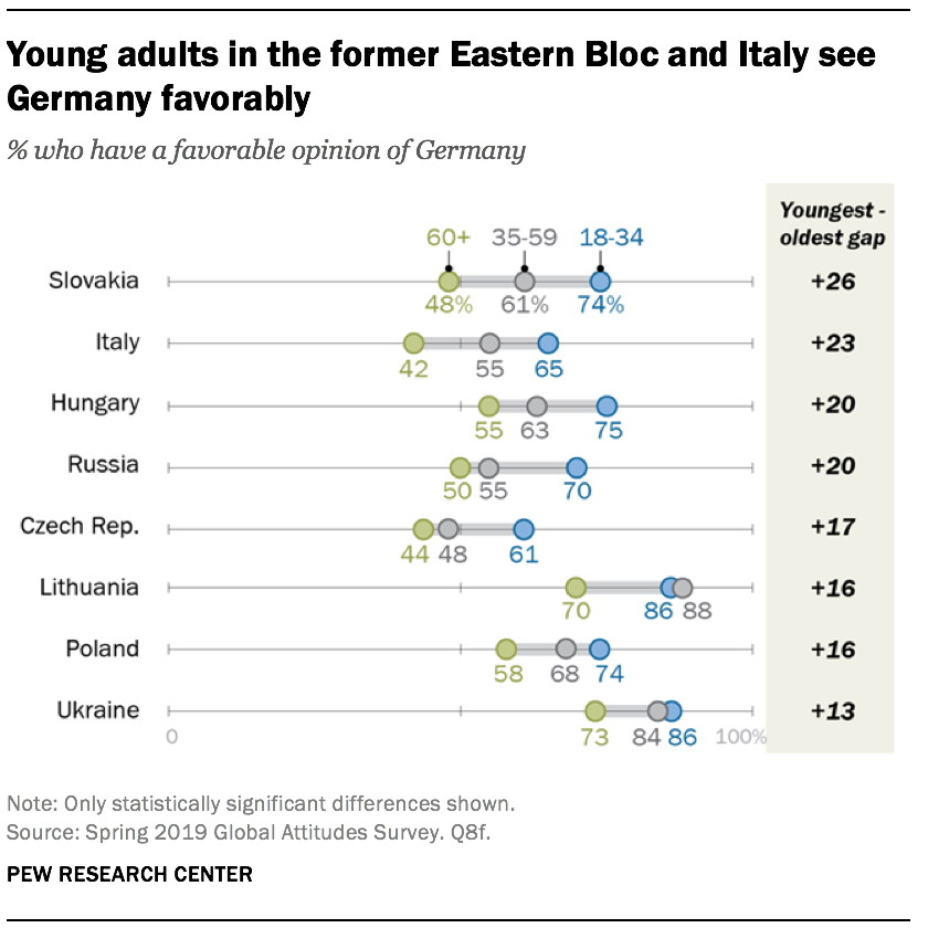 Young adults in the former Eastern Bloc and Italy see Germany favorably