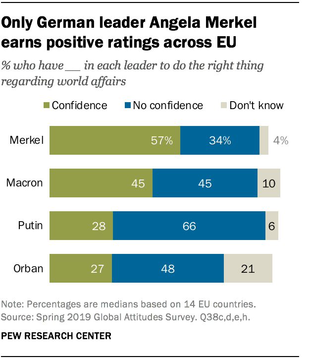 Only German leader Angela Merkel earns positive ratings across EU