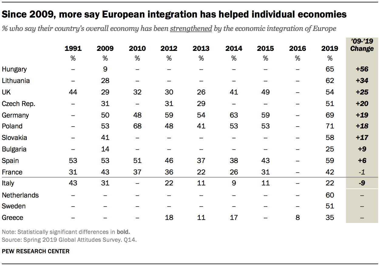 Since 2009, more say European integration has helped individual economies