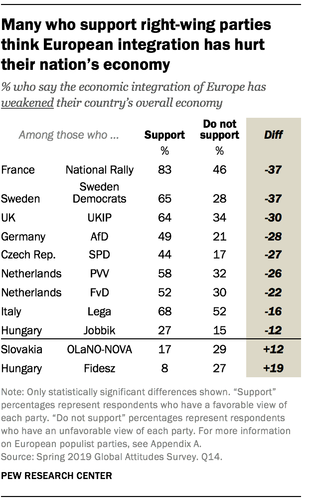 Many who support right-wing parties think European integration has hurt their nation's economy