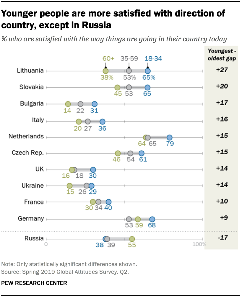 Younger people are more satisfied with direction of country, except in Russia