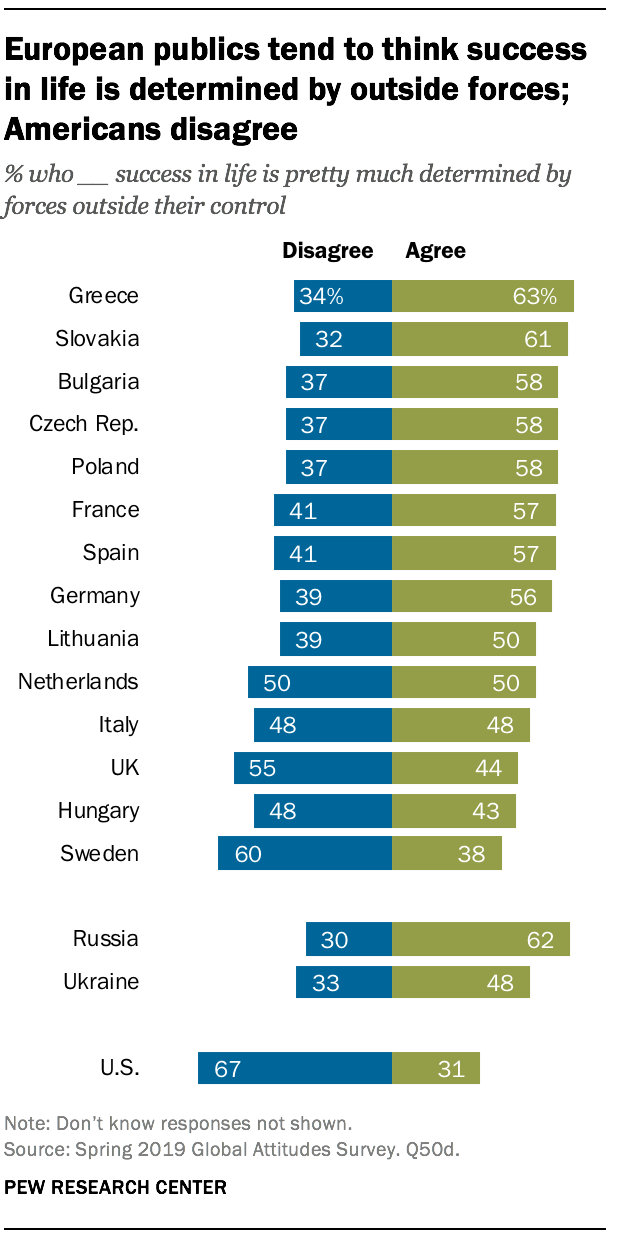 European publics tend to think success in life is determined by outside forces; Americans disagree