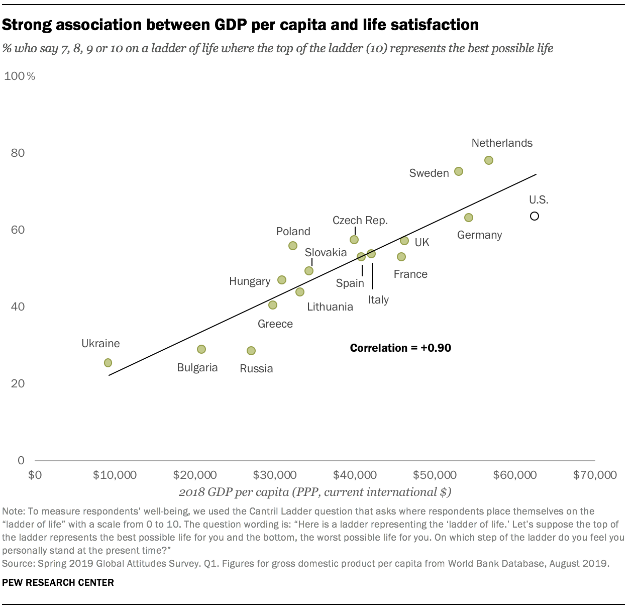 Strong association between GDP per capita and life satisfaction