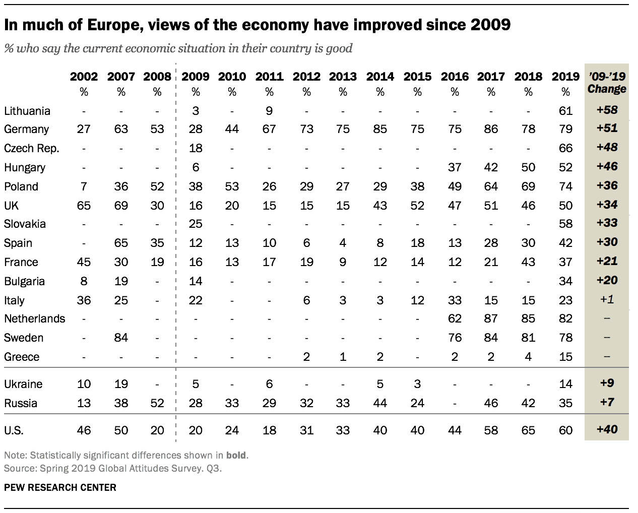 In much of Europe, views of the economy have improved since 2009