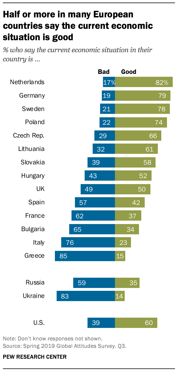 Half or more in many European countries say the current economic situation is good