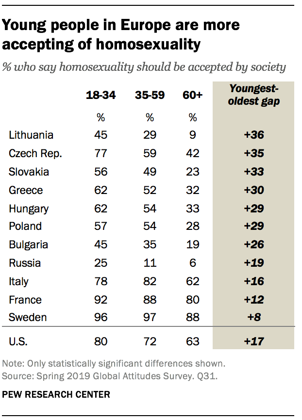 Young people in Europe are more accepting of homosexuality