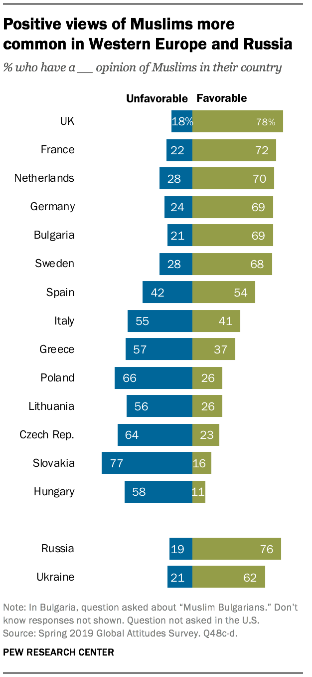 Positive views of Muslims more common in Western Europe and Russia