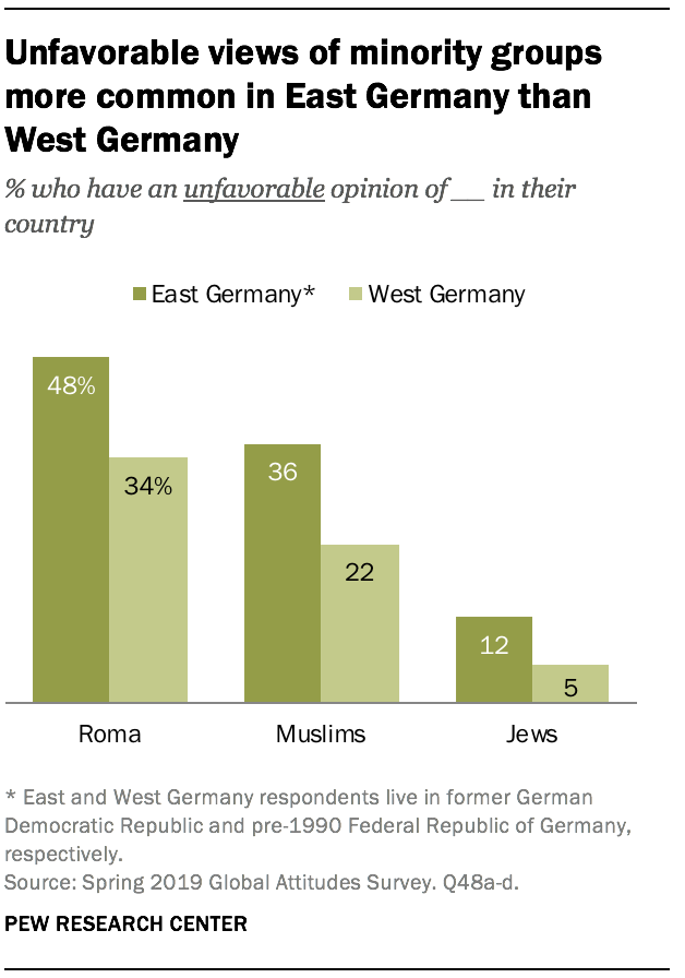 Unfavorable views of minority groups more common in East Germany than West Germany