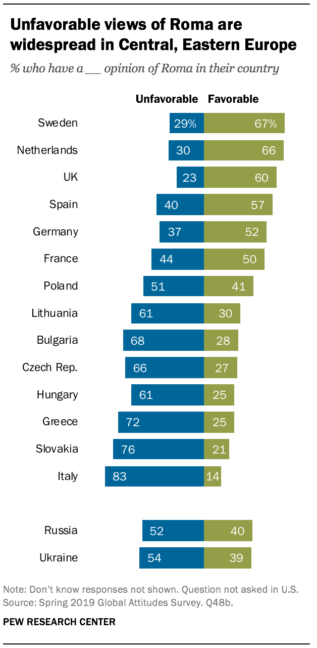 Unfavorable views of Roma are widespread in Central, Eastern Europe