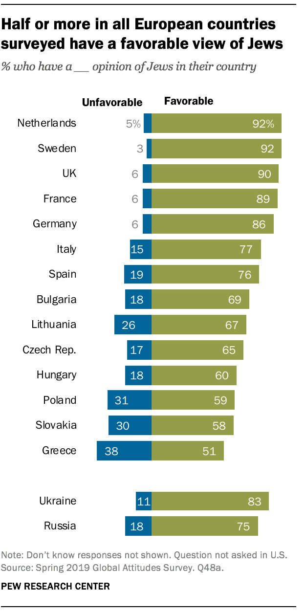 Half or more in all European countries surveyed have a favorable view of Jews