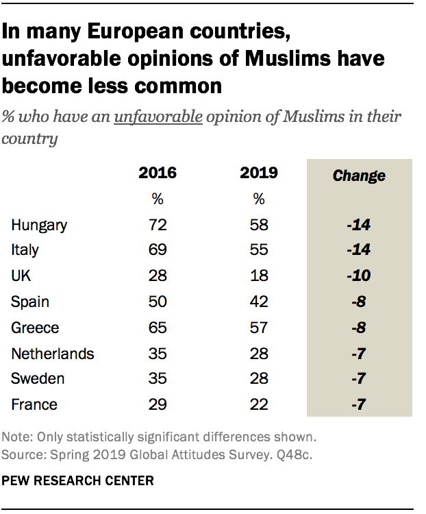 In many European countries, unfavorable opinions of Muslims have become less common