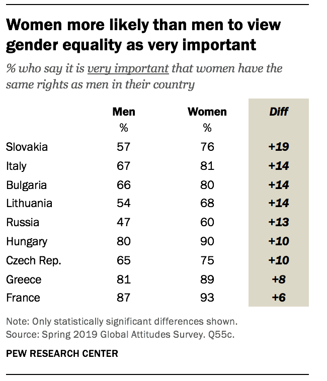 Women more likely than men to view gender equality as very important