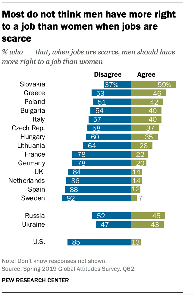 Most do not think men have more right to a job than women when jobs are scarce