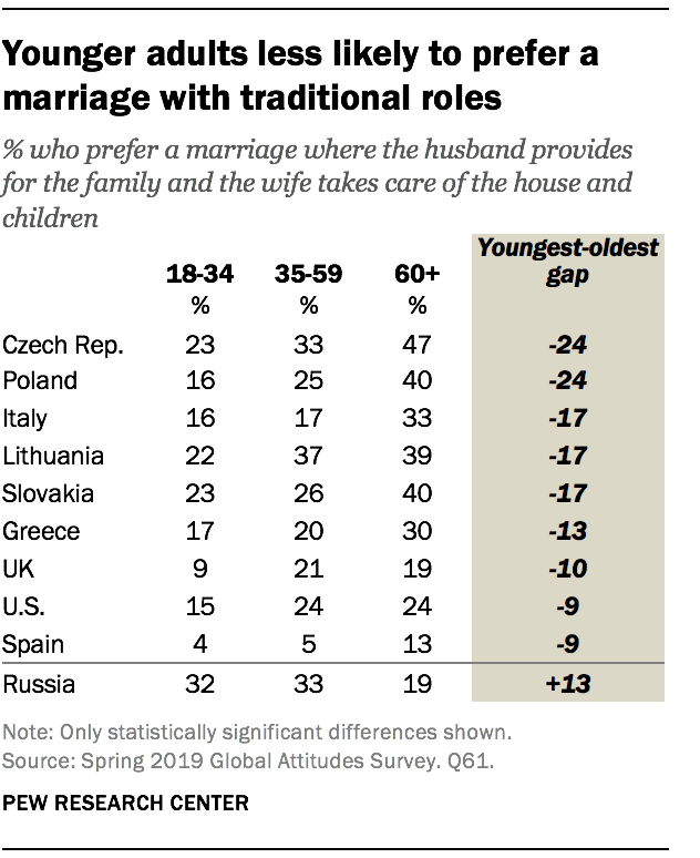 Younger adults less likely to prefer a marriage with traditional roles
