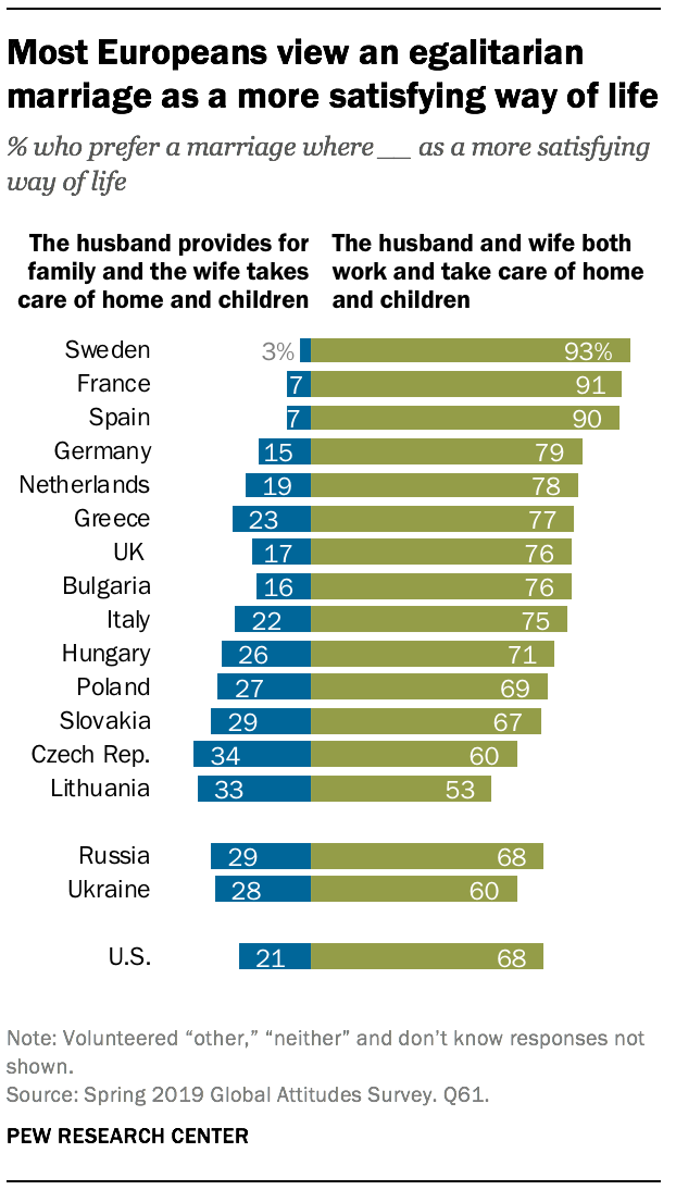 Most Europeans view an egalitarian marriage as a more satisfying way of life