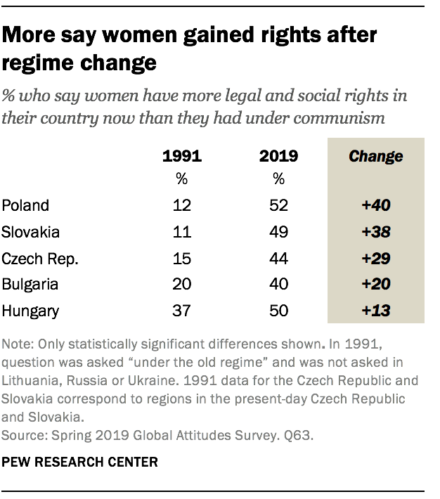 More say women gained rights after regime change