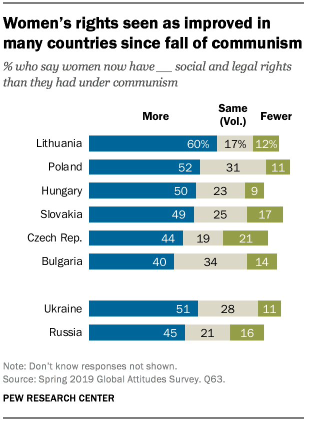 Women's rights seen as improved in many countries since fall of communism