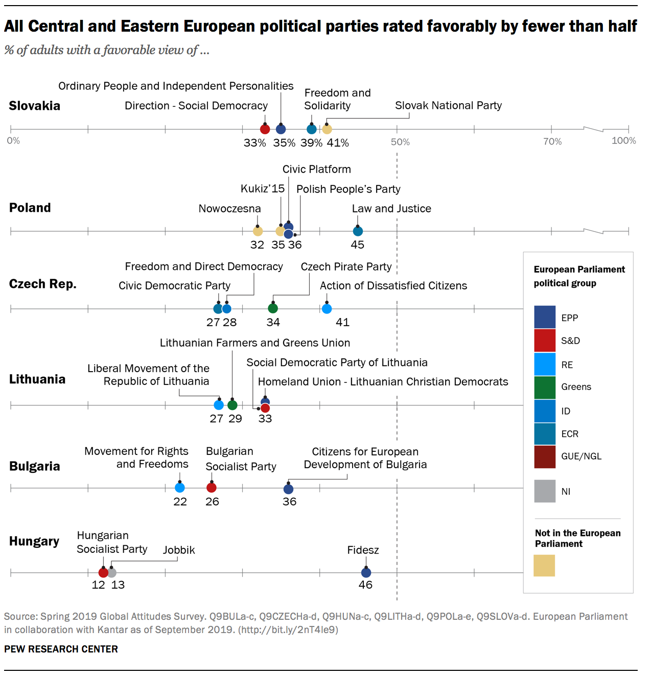 All Central and Eastern European political parties rated favorably by fewer than half