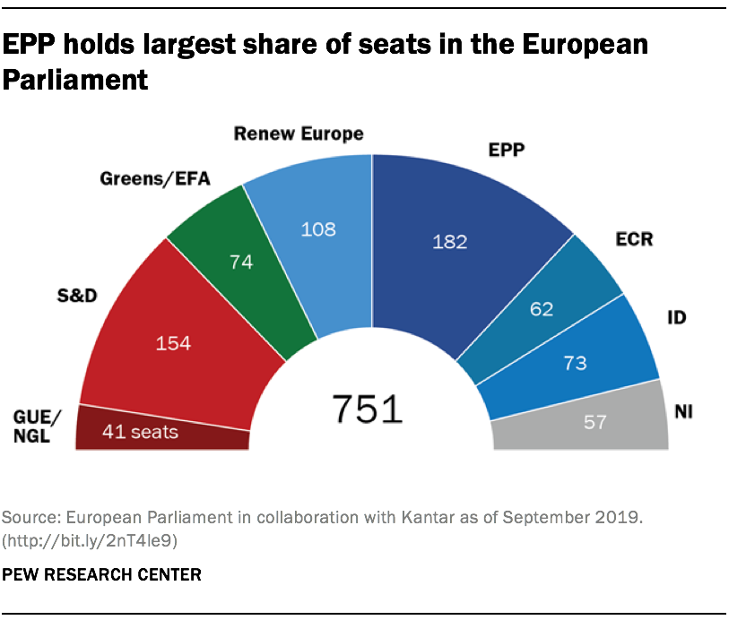 EPP holds largest share of seats in the European Parliament