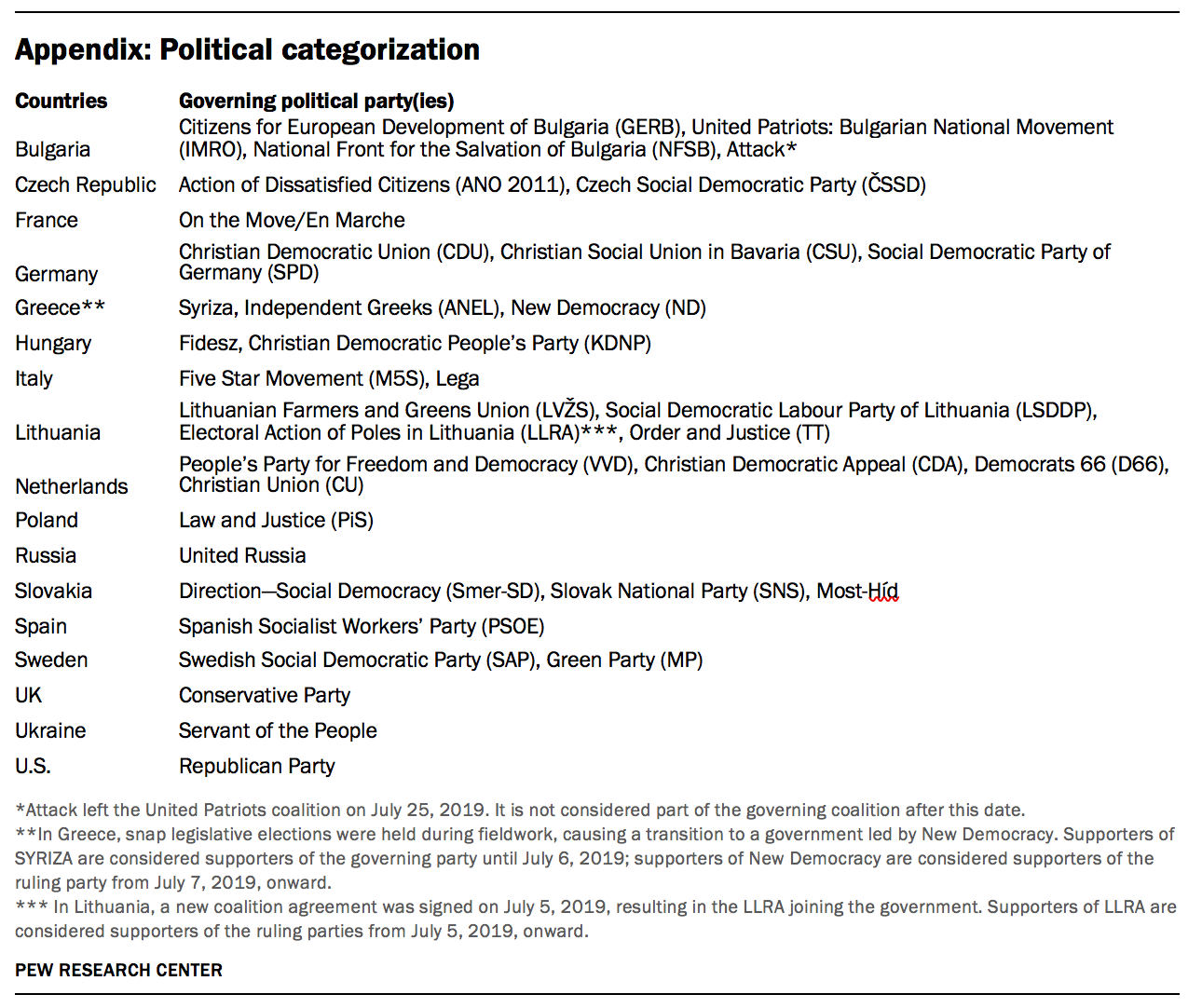 Appendix: Political categorization
