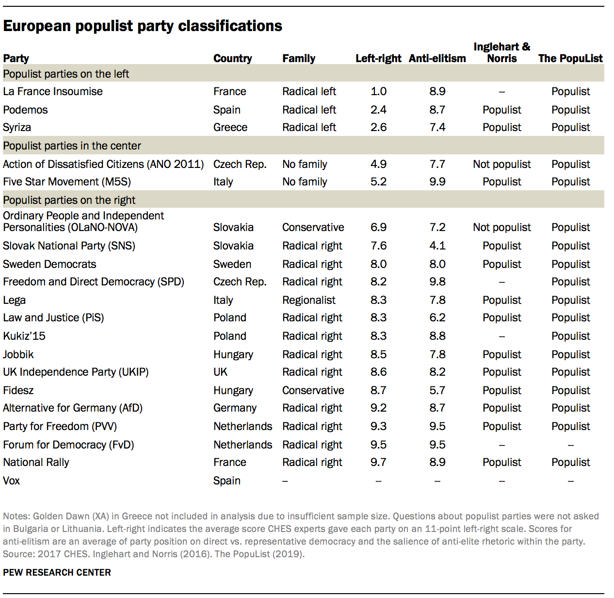 European populist party classifications