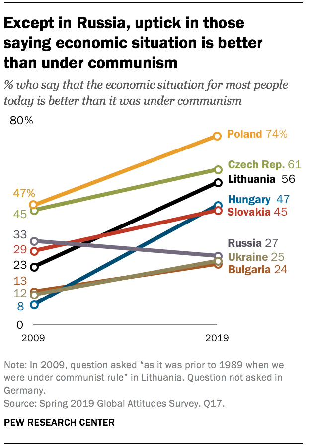 Except in Russia, uptick in those saying economic situation is better than under communism