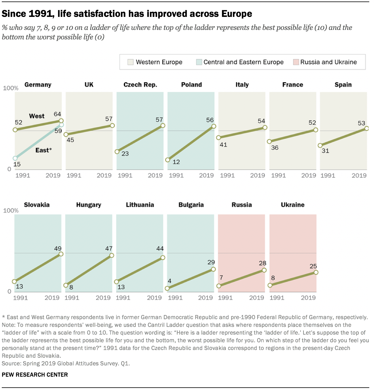 Since 1991, life satisfaction has improved across Europe