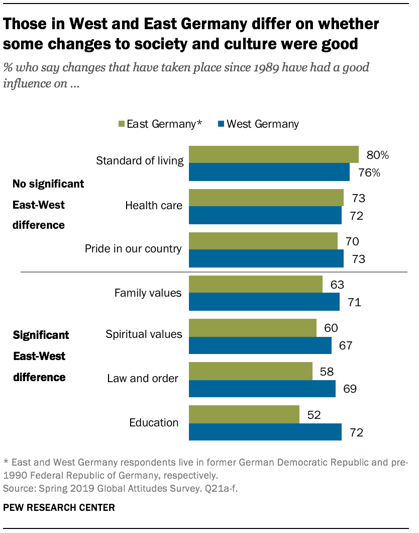 Those in West and East Germany differ on whether some changes to society and culture were good