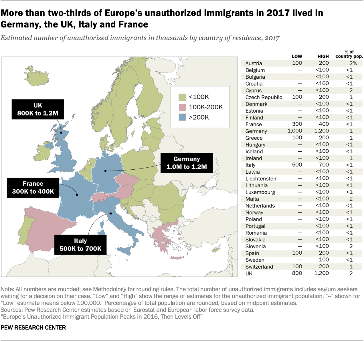 A chart showing More than two-thirds of Europe's unauthorized immigrants in 2017 lived in Germany, the UK, Italy and France