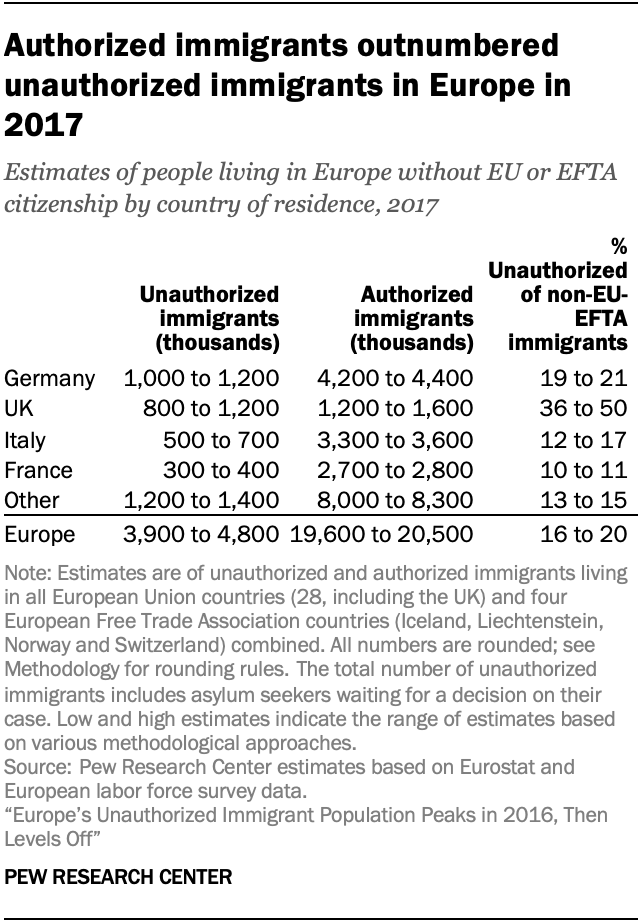 A chart showing authorized immigrants outnumbered unauthorized immigrants in Europe in 2017