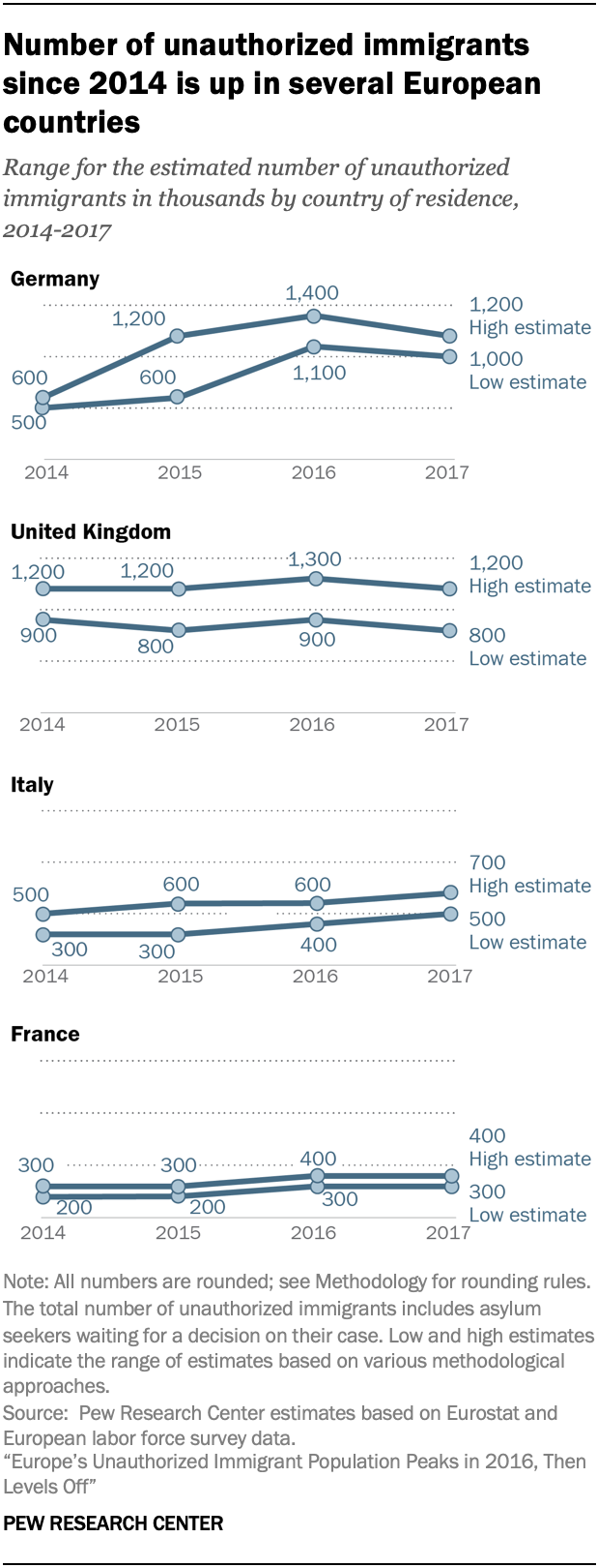 A chart showing the number of unauthorized immigrants since 2014 is up in several European countries