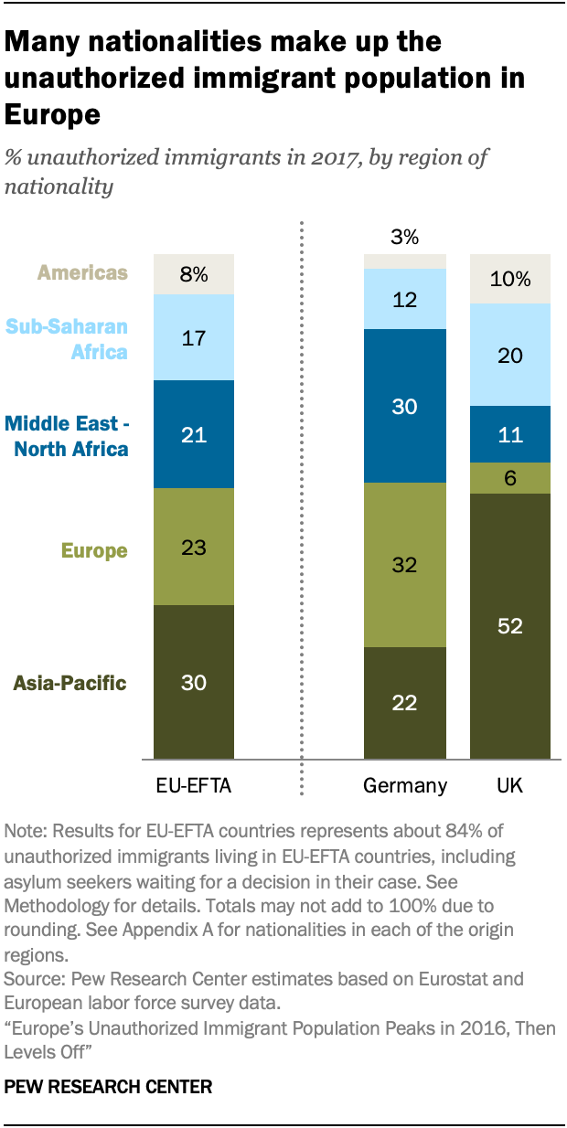 A chart showing many nationalities make up the unauthorized immigrant population in Europe