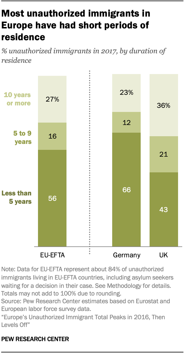 A chart showing most unauthorized immigrants in Europe have had short periods of residence