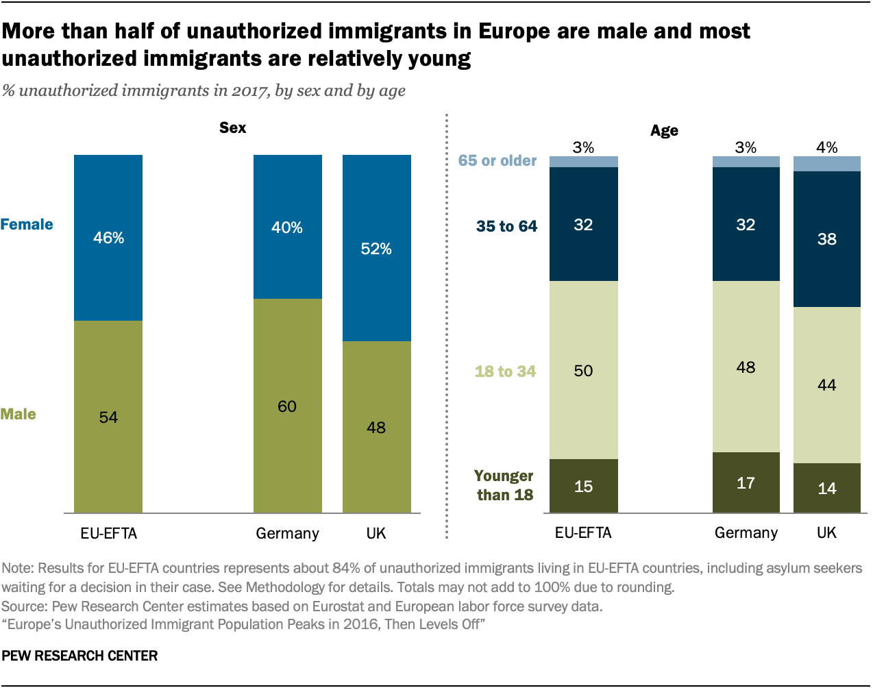 A chart showing more than half of unauthorized immigrants in Europe are male and most unauthorized immigrants are relatively young