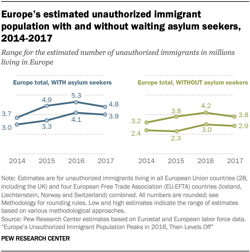 Europe's estimated unauthorized immigrant population with and without waiting asylum seekers, 2014-2017