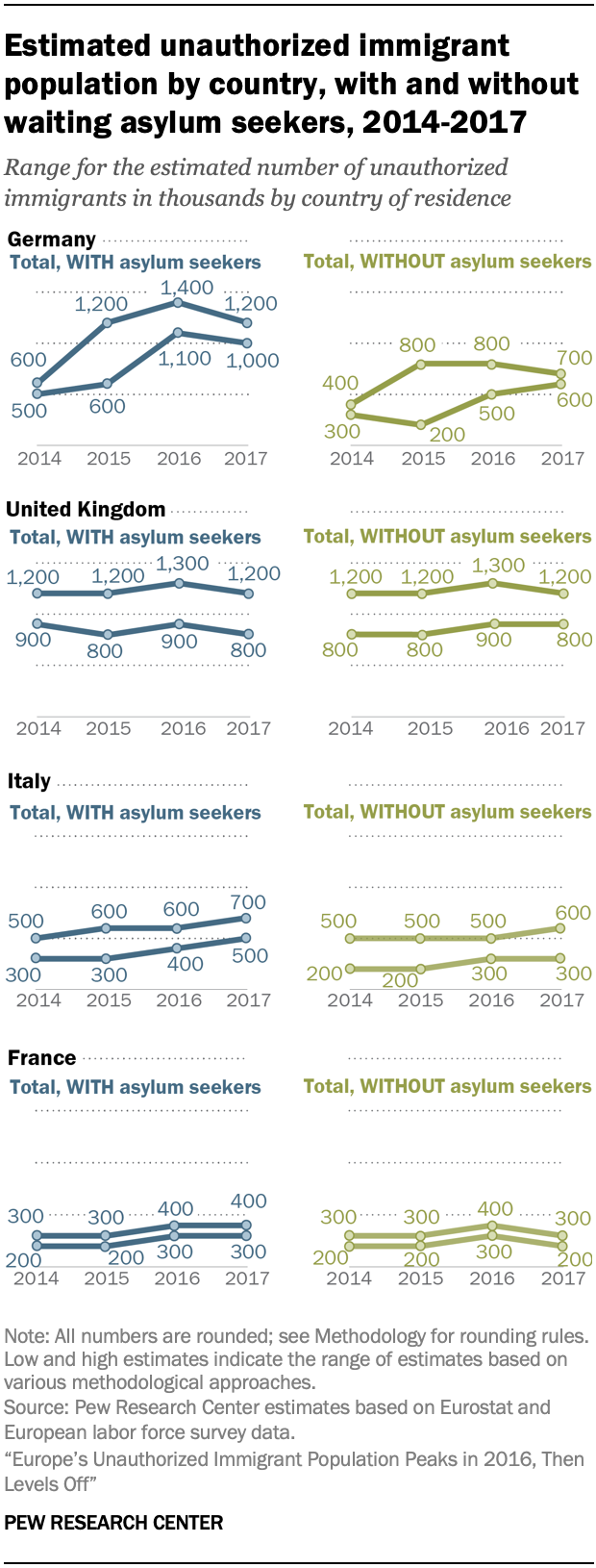Estimated unauthorized immigrant population by country, with and without waiting asylum seekers, 2014-2017