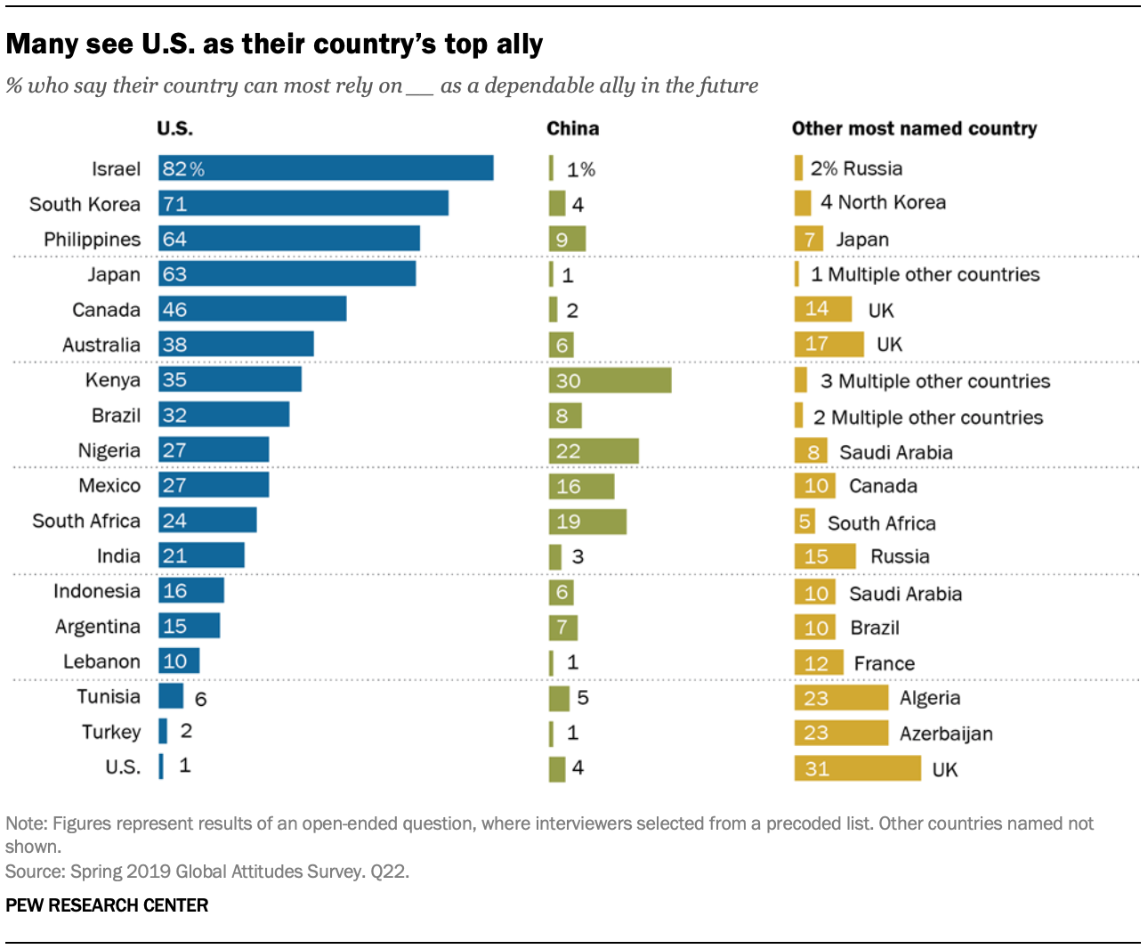 A chart showing that many see U.S. as their country's top ally