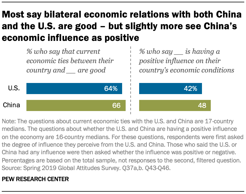 A chart showing most say bilateral economic relations with both China and the U.S. are good – but slightly more see China's economic influence as positive