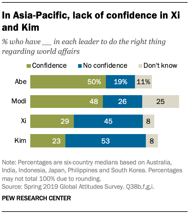 A chart showing in Asia-Pacific, lack of confidence in Xi and Kim
