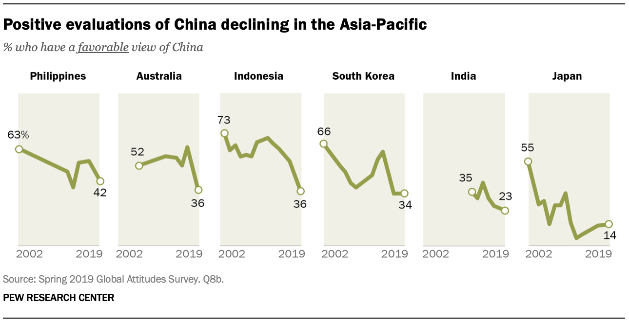 A chart showing positive evaluations of China declining in the Asia-Pacific