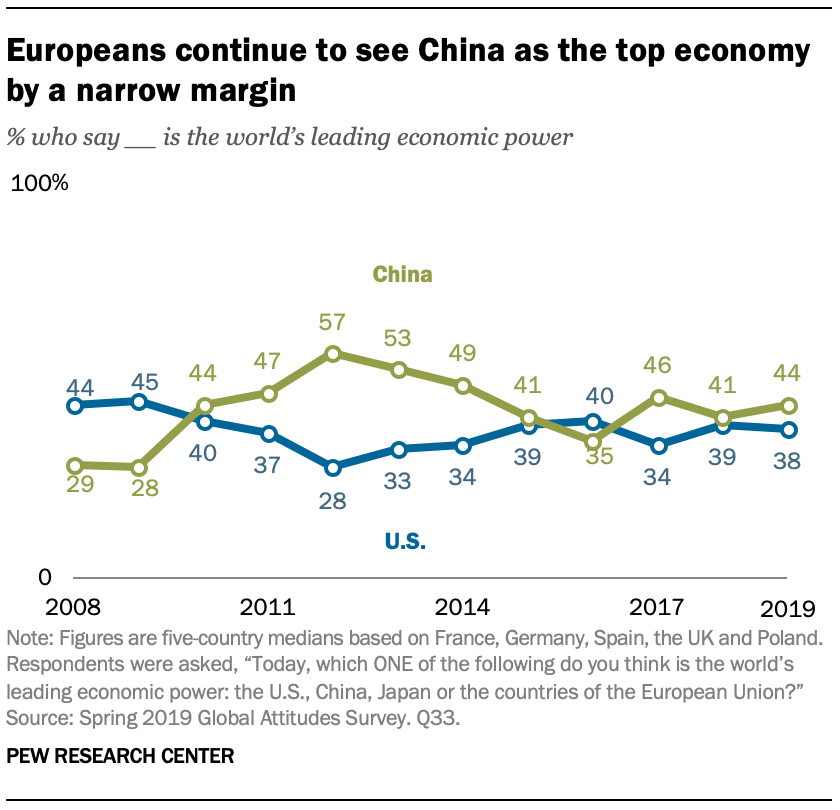 A chart showing Europeans continue to see China as the top economy by a narrow margin
