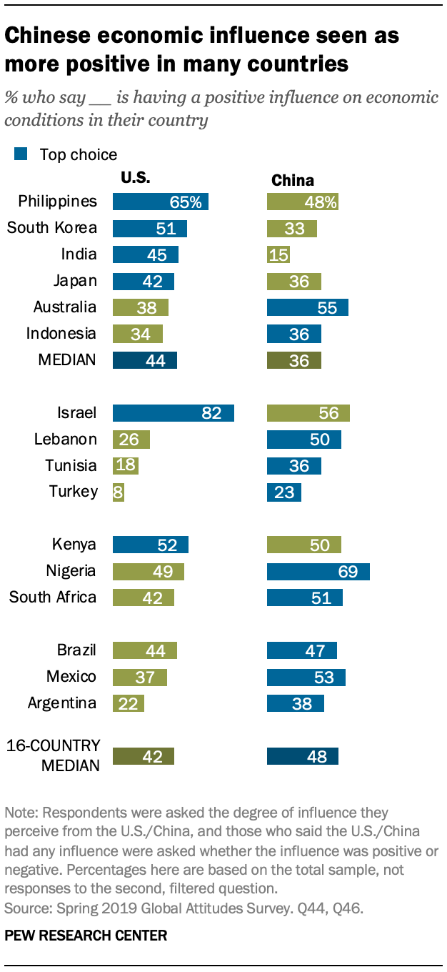 A chart showing Chinese economic influence seen as more positive in many countries