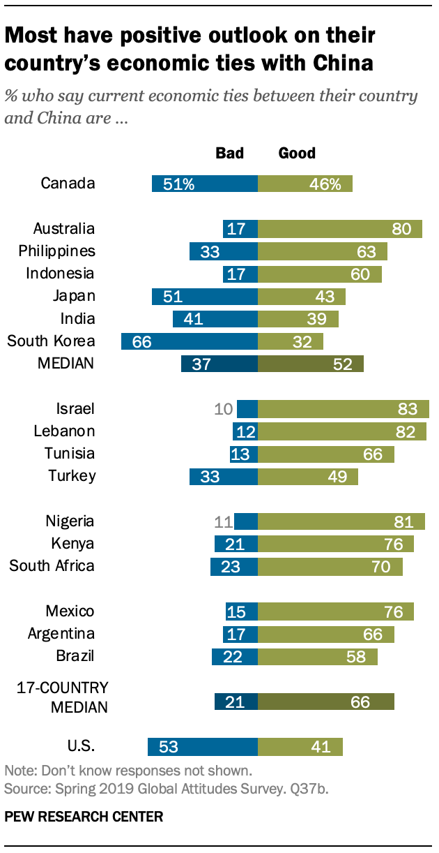A chart showing most have positive outlook on their country's economic ties with China
