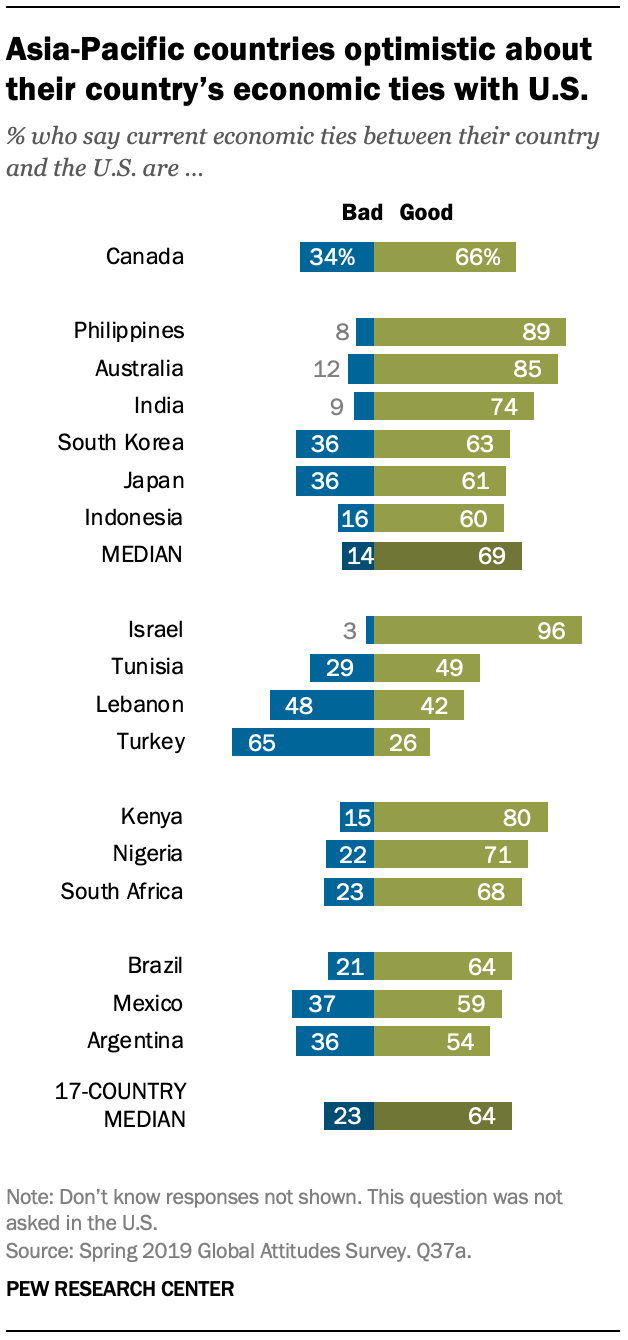 A chart showing Asia-Pacific countries optimistic about their country's economic ties with U.S.