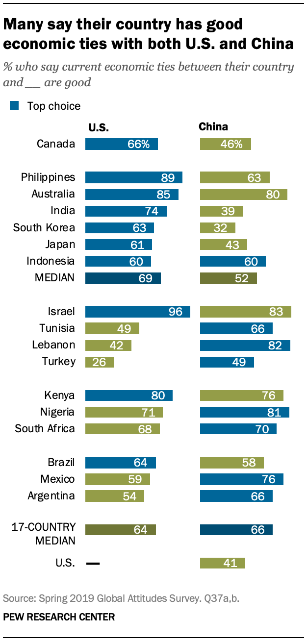 A chart showing that many say their country has good economic ties with both U.S. and China